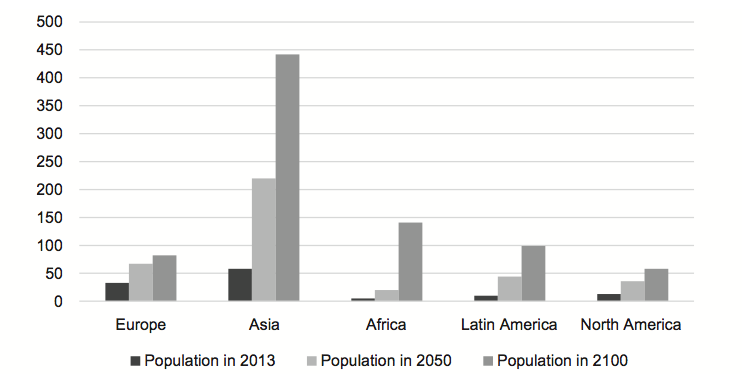 Fig. 1. Population 80+ development in the years of 2013 to 2100 Source: own according to OECD database