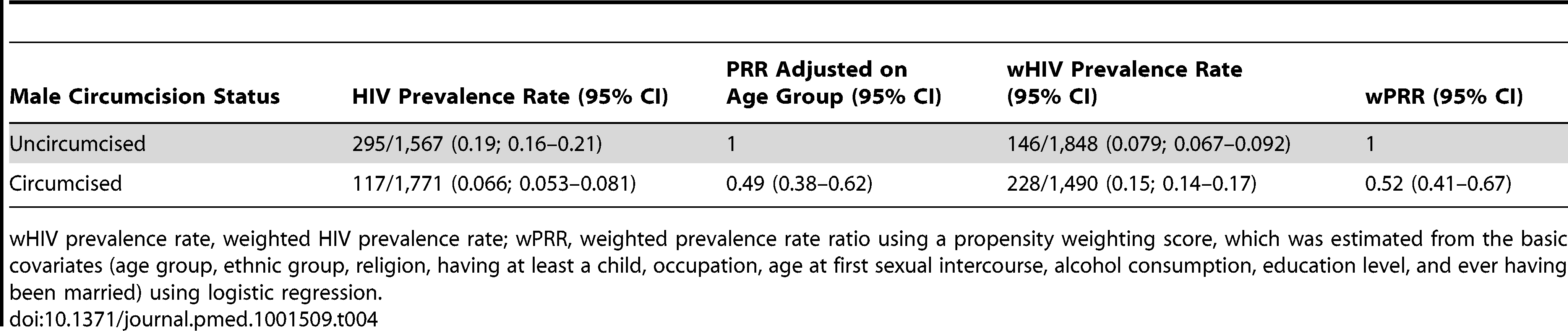 HIV prevalence among circumcised and uncircumcised men in the follow-up survey.