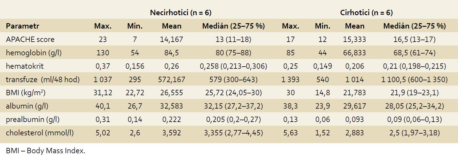 Srovnání základních metabolických parametrů u pacientů s cirhózou (n = 6) a bez cirhózy (n = 6) na začátku studie. Tab. 2. Comparing basic metabolic parameters in patients with cirrhosis (n = 6) and without cirrhosis (n = 6) at the beginning of the study.