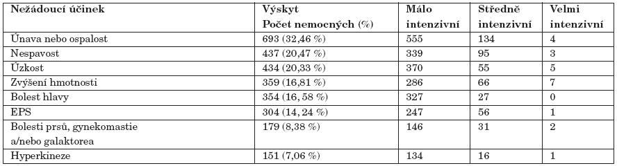 Výskyt a intenzita pozorovaných nežádoucích účinků při léčbě amisulpridem (v sestupném pořadí dle výskytu u zařazených nemocných (n=2135).