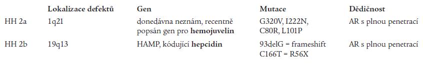 Juvenilní hemochromatóza.