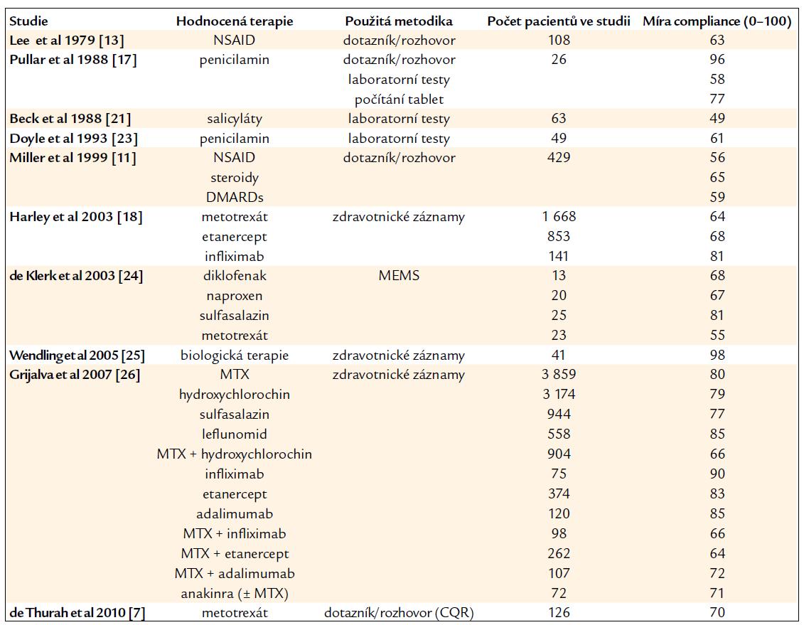 Přehled studií hodnotících lékovou compliance u pacientů s revmatoidní artritidou ve vztahu ke konkrétnímu léku.