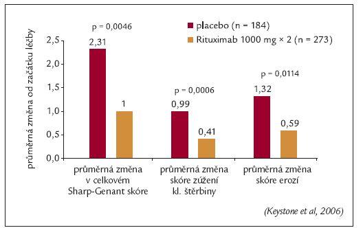Studie REFLEX: Hodnocení rentgenové progrese v 56. týdnu.