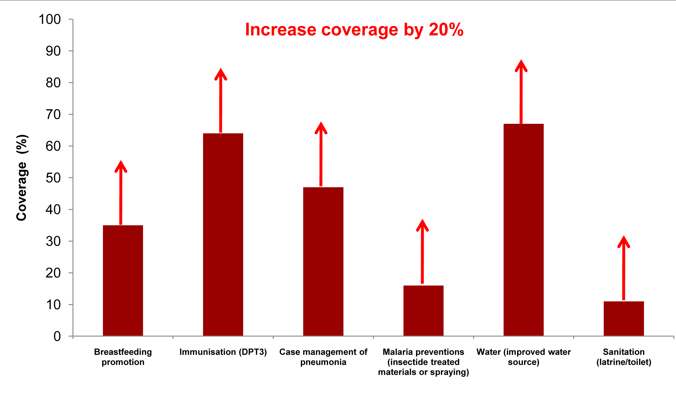 Achievable coverage increases of 20% for outreach/community interventions in Uganda.