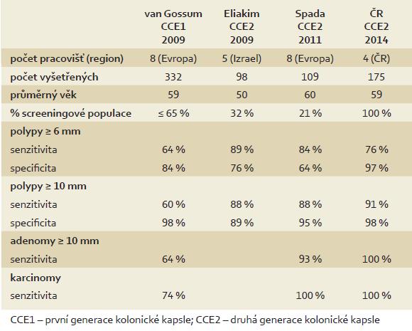 Porovnání studií s kolonickou kapslí druhé generace. Tab. 4. Comparison of studies with second generation of colon capsule.
