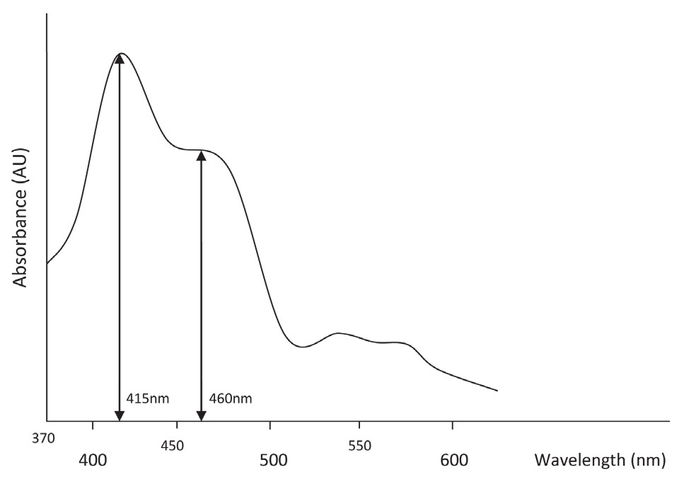Fig. 3. Older method of CSF spectrophotometry evaluation.