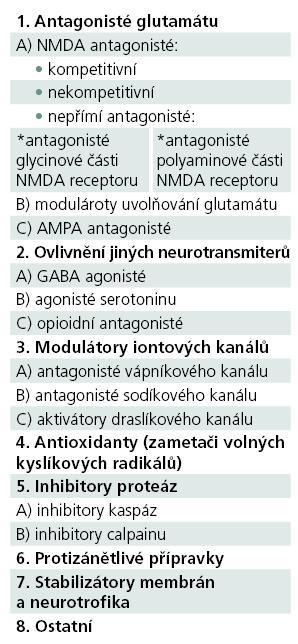 Rozdělení neuroprotektiv podle mechanizmu účinku.