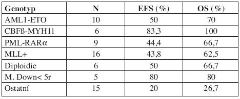 Výsledky léčby dle genotypu (5letý EFS/OS).