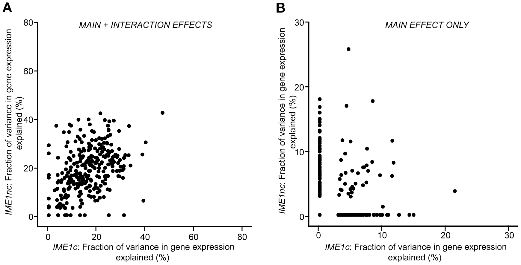 Scatter plot comparing the total fraction of variance explained by the <i>Ime1nc</i> and <i>Ime1c</i> alleles.