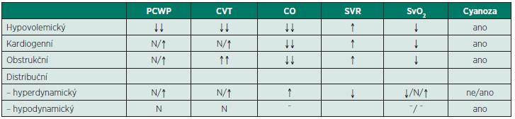 Hemodynamická charakteristika jednotlivých typů šoku