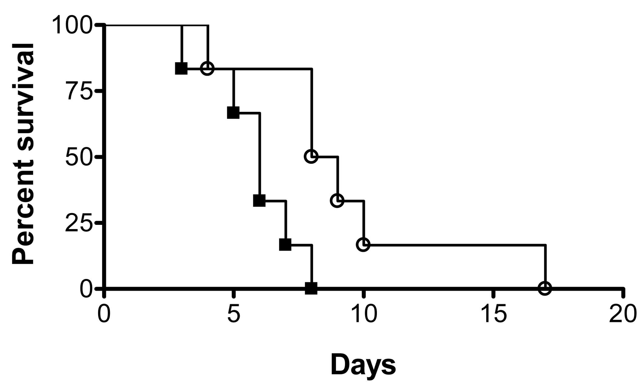 Dispersed cells display increased virulence in vivo.