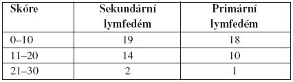 Rozložení skóre vjednotlivých skupinách
