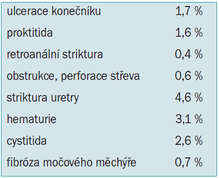 Vedlejší účinky radioterapie KP – metaanalýza [5].