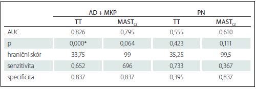 ROC analýza – hraniční skóry, senzitivita a specifi cita TT a MAST<sub>cz</sub> u jednotlivých skupin souboru.