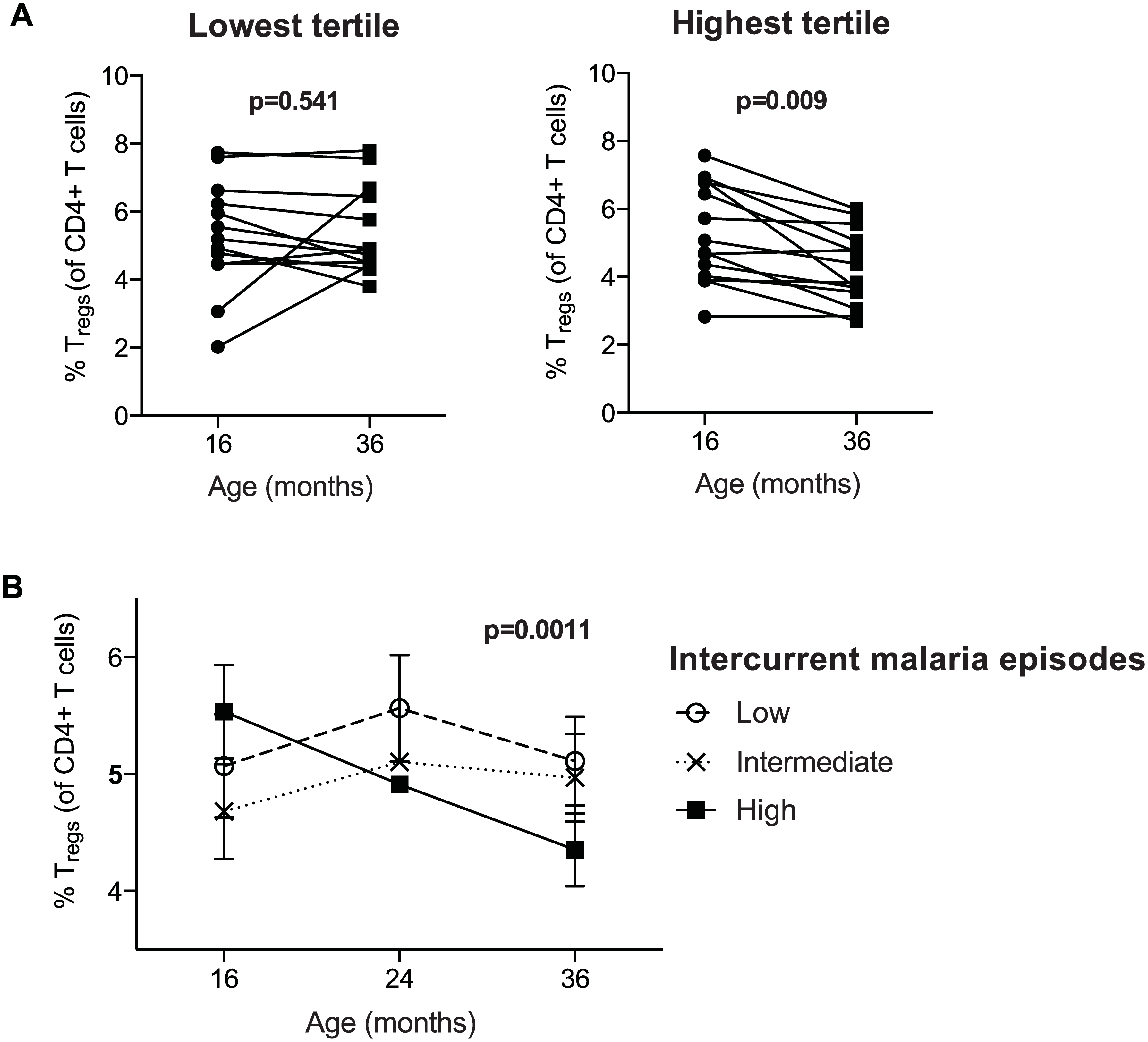 Regulatory T cells decrease over time in individuals with high but not low malaria incidence.