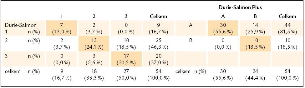 Kontingenční tabulky jednotlivých stadií 1–3 a podstadií A–B, vyhodnocených podle Durieho-Salmona a Durie-Salmon Plus.
