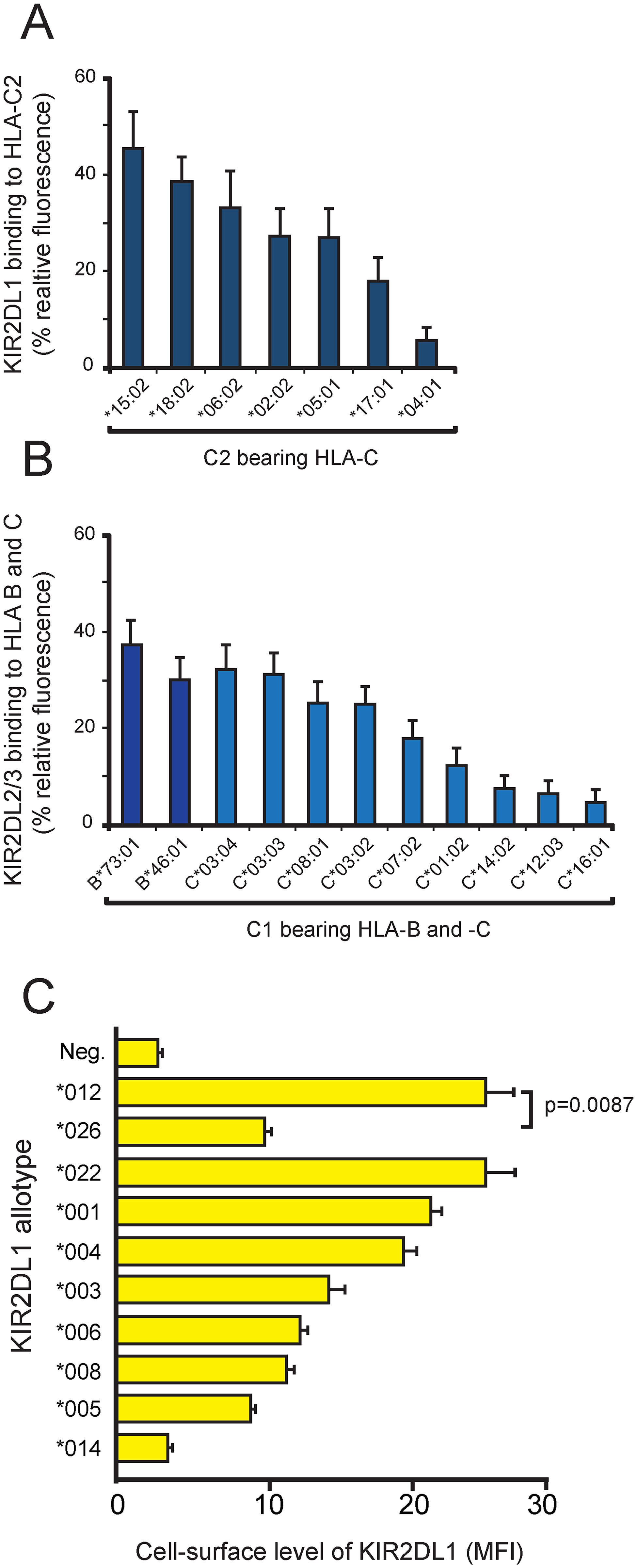 KIR polymorphism modulates the avidity and specificity for HLA-C, as well as KIR abundance at the cell surface.