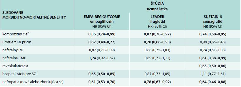 Výsledky štúdií kardiovaskulárnej bezpečnosti SGLT2 inhibítora empagliflozínu a agonistov GLP1 receptora (liraglutid, semaglutid a lixisenatid)