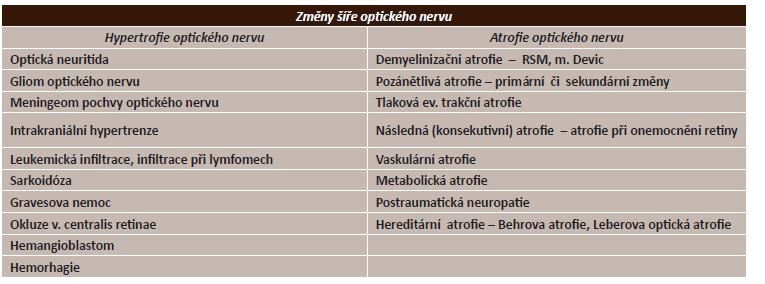 Základní diferenciální diagnostika hypertrofie a atrofie optického nervu