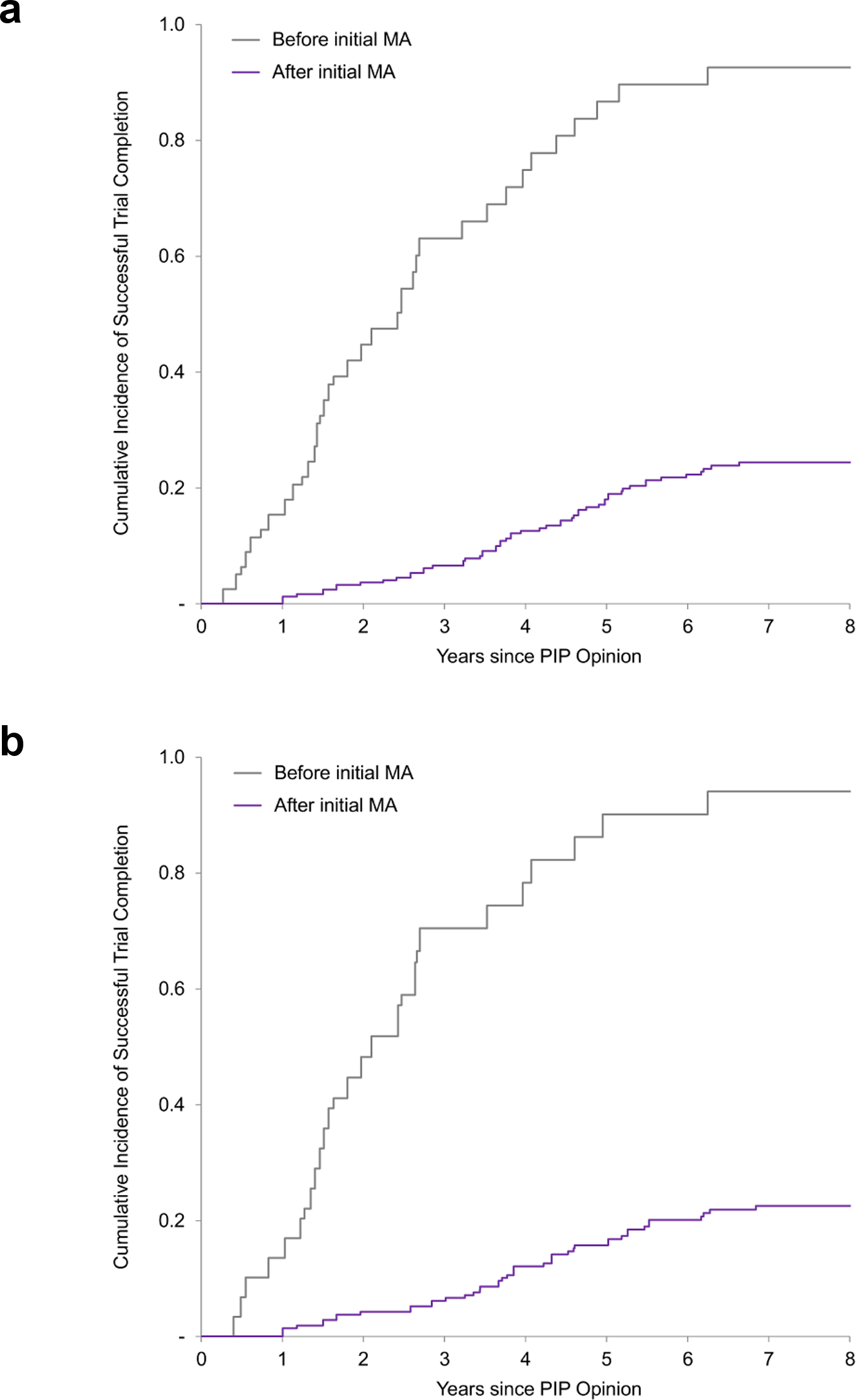 Cumulative incidence curves of paediatric trial completion.