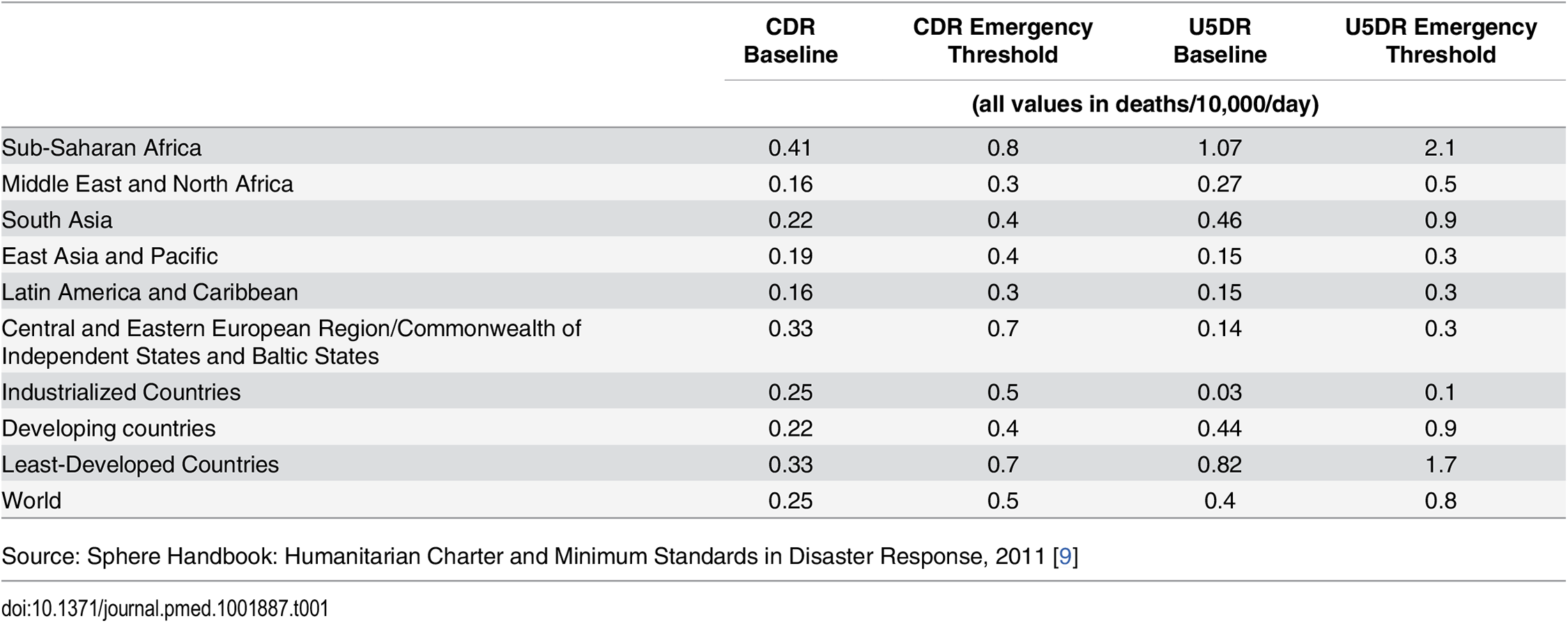 Baseline mortality levels and emergency thresholds by region.
