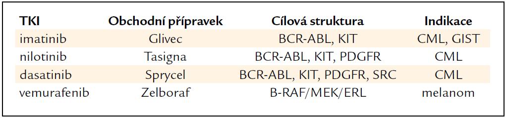Inhibitory nereceptorových tyrozinkinázových proteinů.