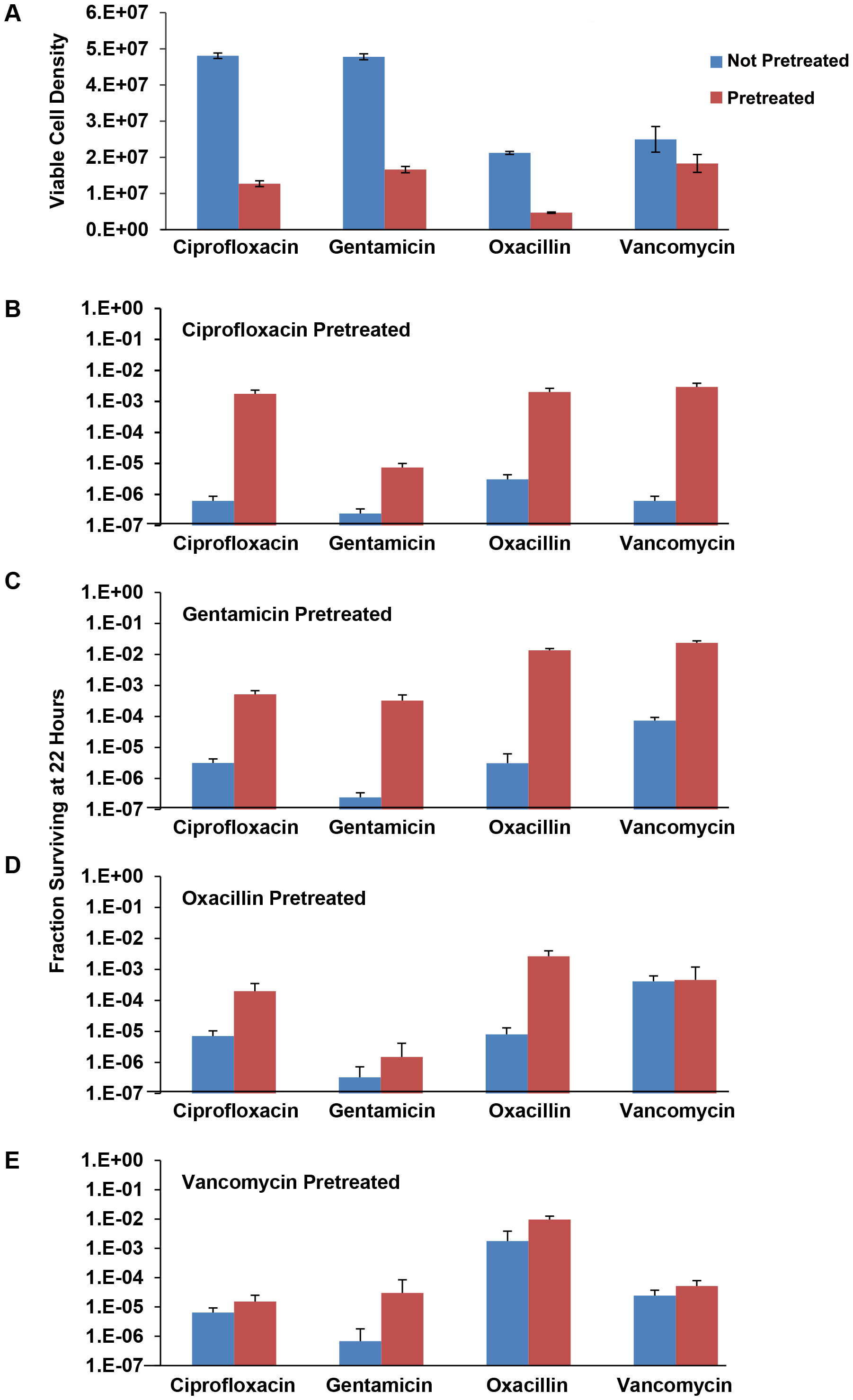 Effects of pre-exposure to sub-MIC drug concentrations on persistence levels.