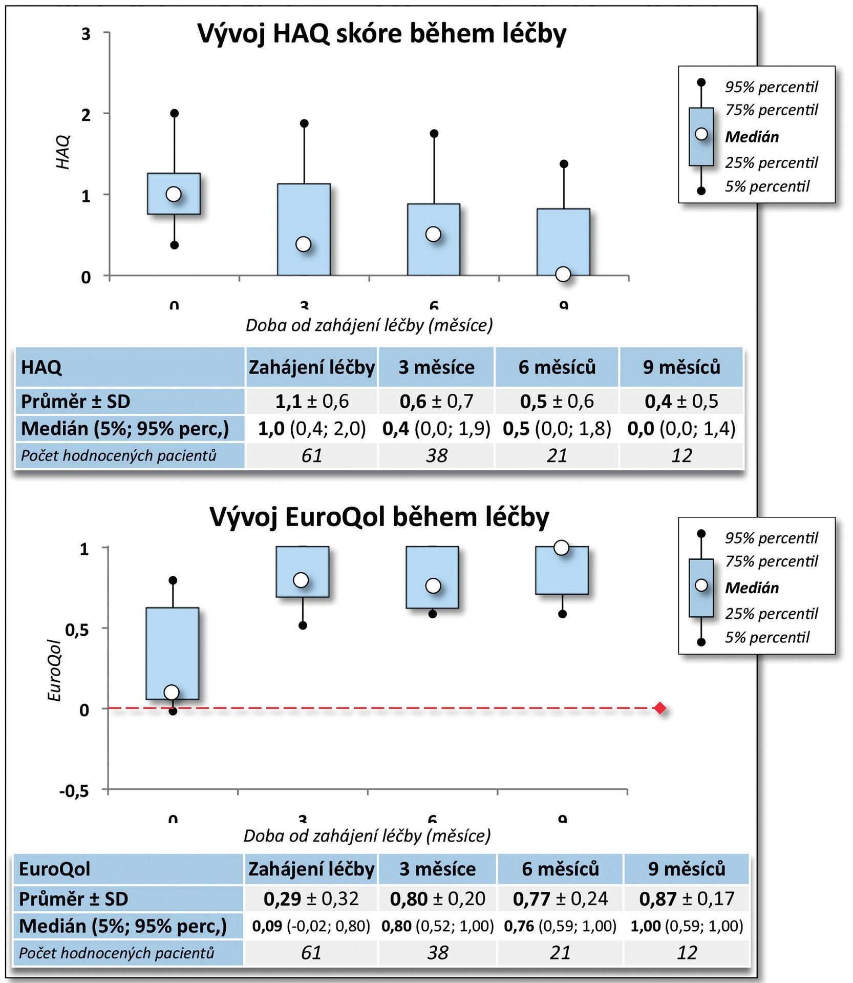 Účinnost léčby CT-P13: vliv na kvalitu života (HAQ a EuroQol)