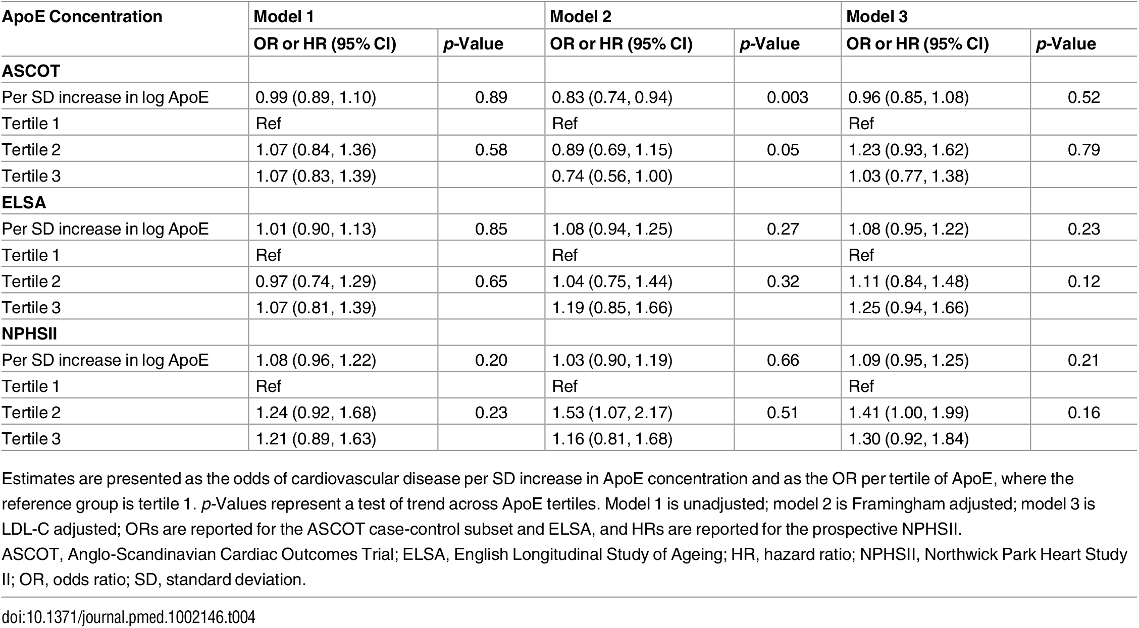 Summary estimates for the association of log ApoE concentration with cardiovascular events from the three studies.