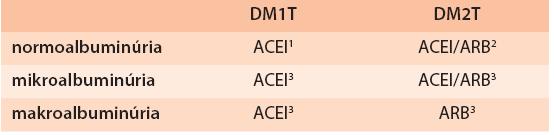 Použitie ACEI a ARB v prevencii a liečbe DN