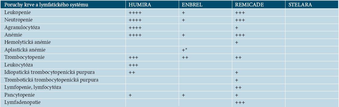 Tabulka 17.9. Výskyt hematologických nežádoucích účinků podle SPC EMEA [27–30]