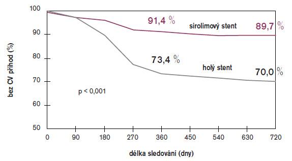 2leté přežívání pacientů bez kardiovaskulárních příhod ve studii E-SIRIUS, lékový vs holý stent.