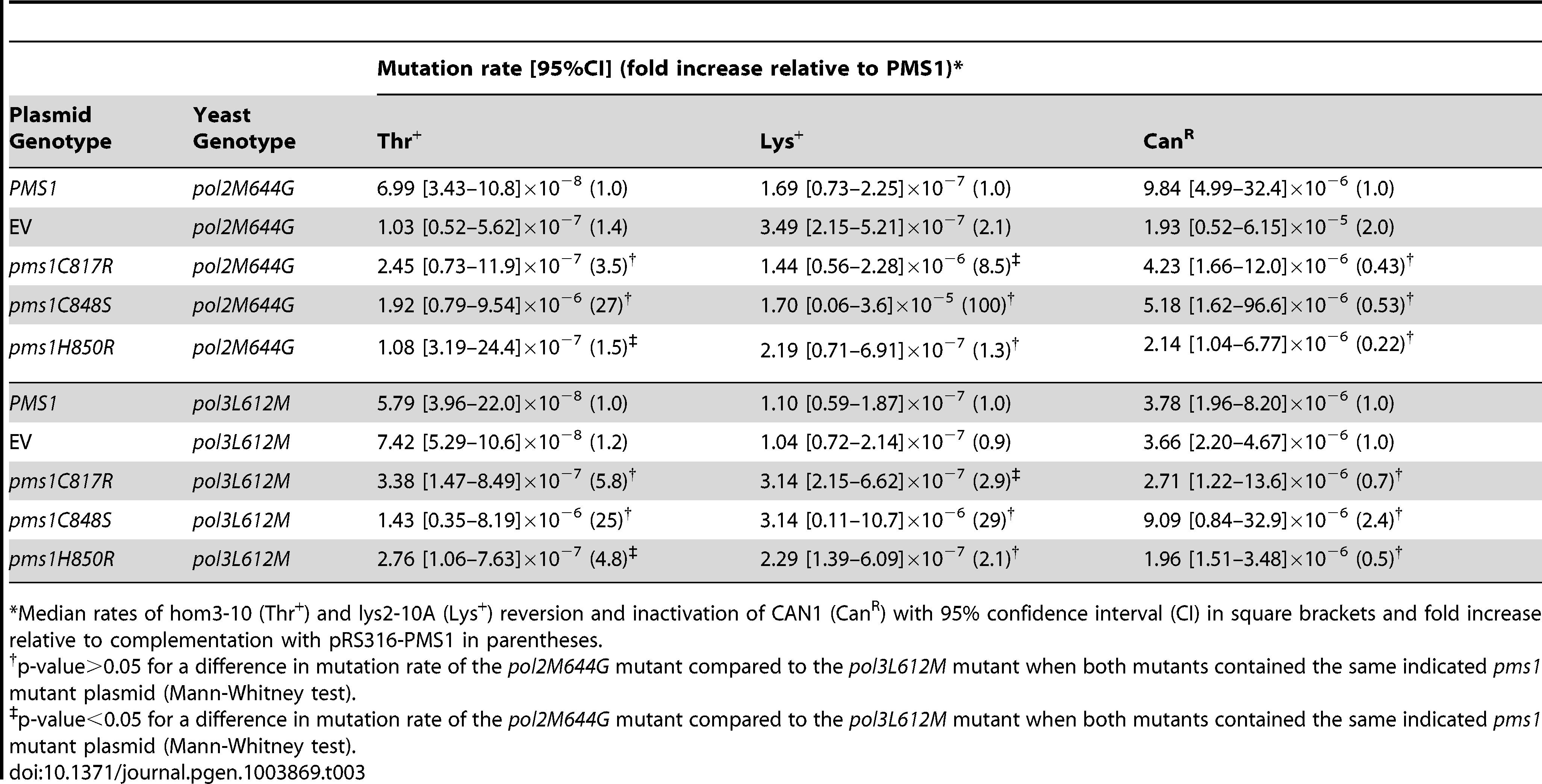 Mutations rates of <i>pms1</i> metal coordination mutants on a low-copy plasmid in polymerase mutant strains <i>pol2M644G</i> and <i>pol3L612M</i>.