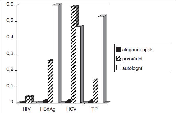 Záchyt pozitivit v povinných mikrobiologických testech v roce 2011