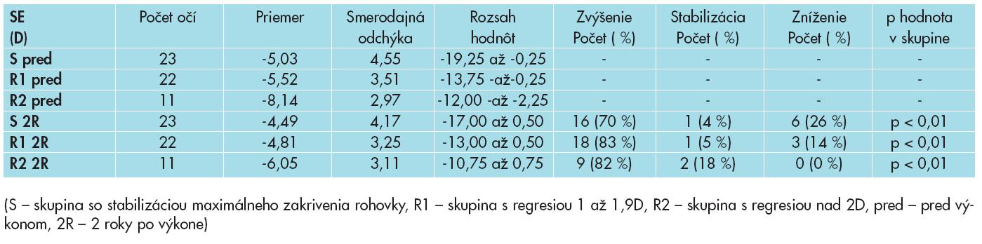 Sférický ekvivalent (SE) v skupinách pacientov rozdelených podľa úspešnosti CXL (D).