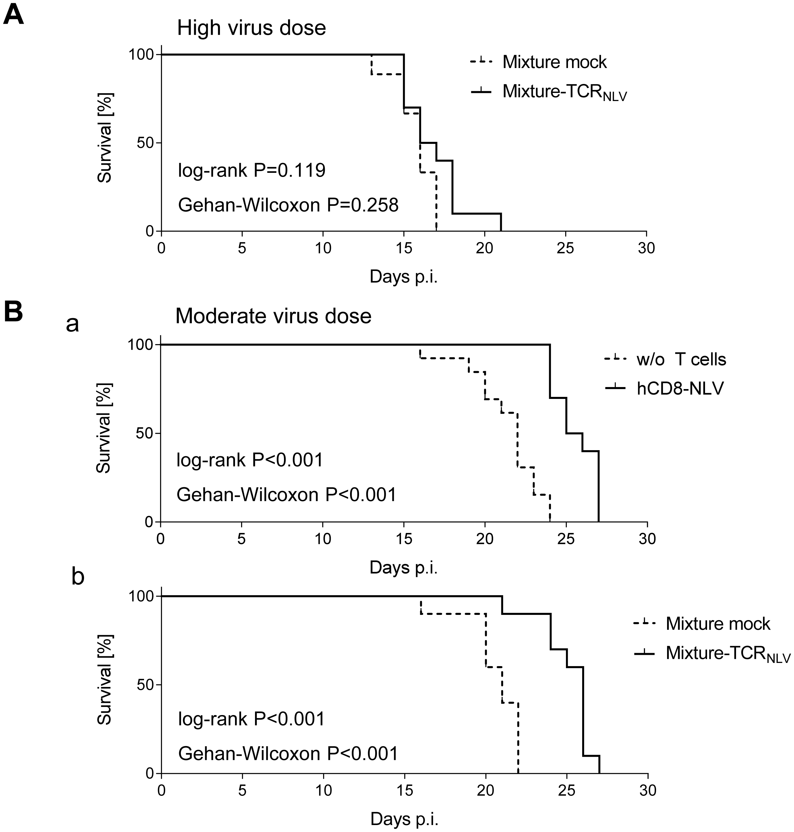 Survival of mCMV-NLV-infected NSG/HHD mice upon adoptive transfer of NLV-specific human T cells.