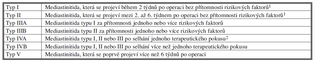 Klasifikace mediastinitidy po sternotomii [2] Tab. 3: Classification of mediastinitis following sternotomy [2]