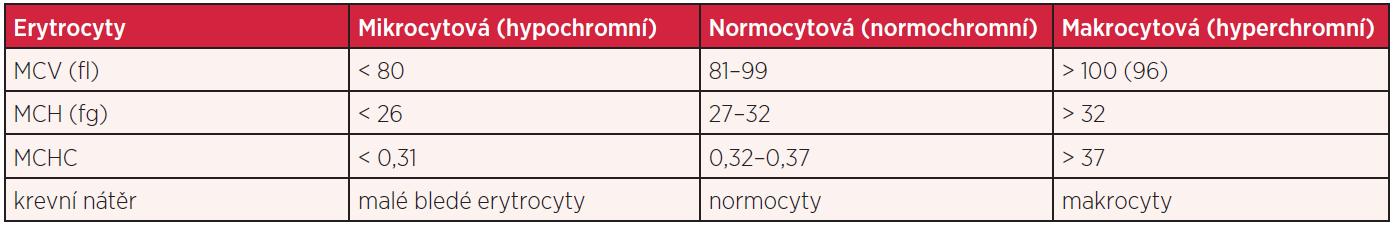 Základní parametry krevního obrazu u anémií