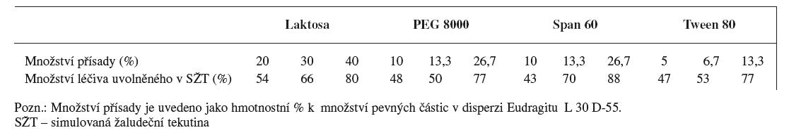 Ovlivnění disoluce ranitidin-hydrochloridu z pelet obalených disperzí Eudragitu L 30 D-55 v závislosti na typu a množství aditiva v obalu <sup>43)</sup>