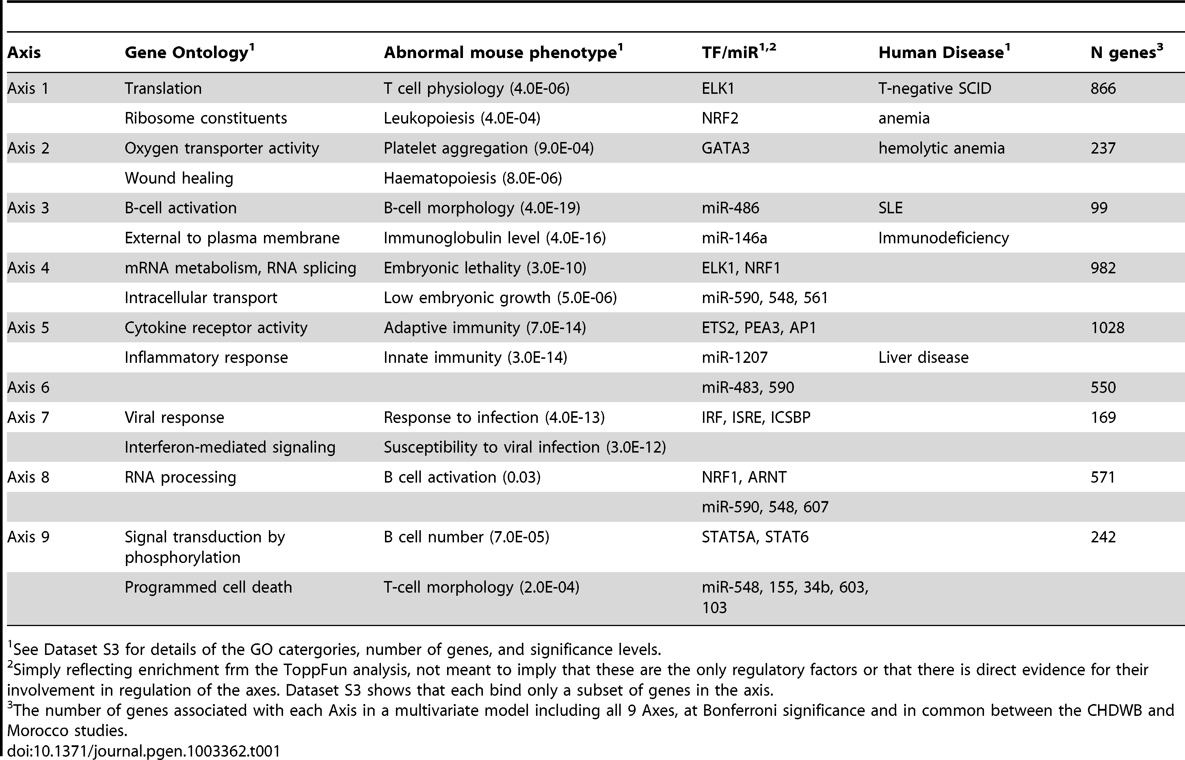 Features of the Blood Expression Axes.