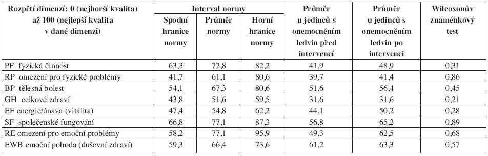 Výsledky SF-36: srovnání populačních norem ČR a průměrných hodnot sledovaného souboru před a po absolvování 6měsíční pohybové intervence, statistická významnost rozdílu vstupních a výstupních hodnot.
