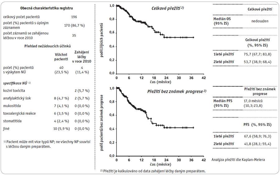 "Klinický registr ""Erbitux – karcinom hlavy a krku"", stav k datu 30. 10. 2010."