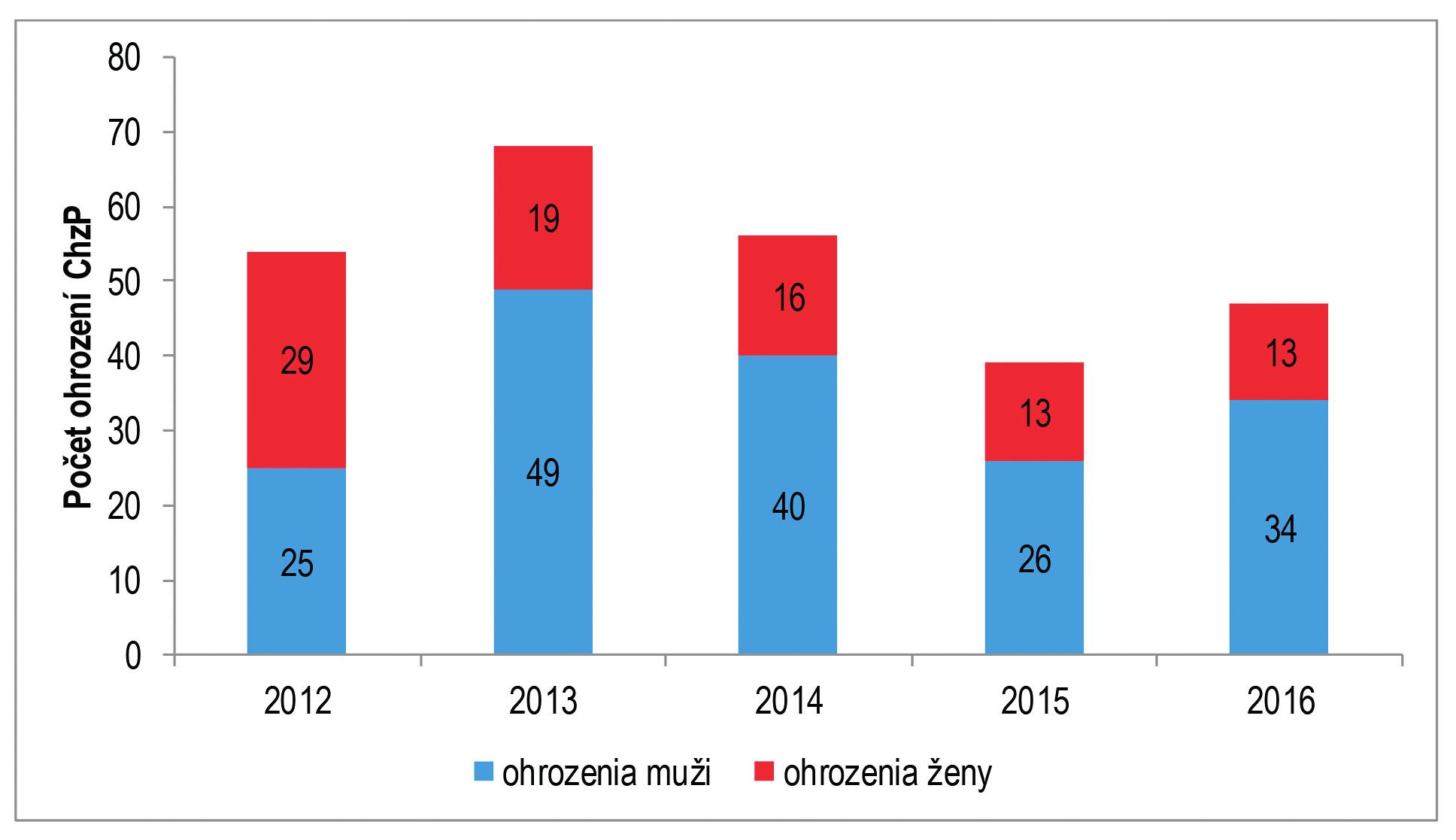 Počet hlásených ohrození CHzP u žien a mužov v SR, roky 2012–2016