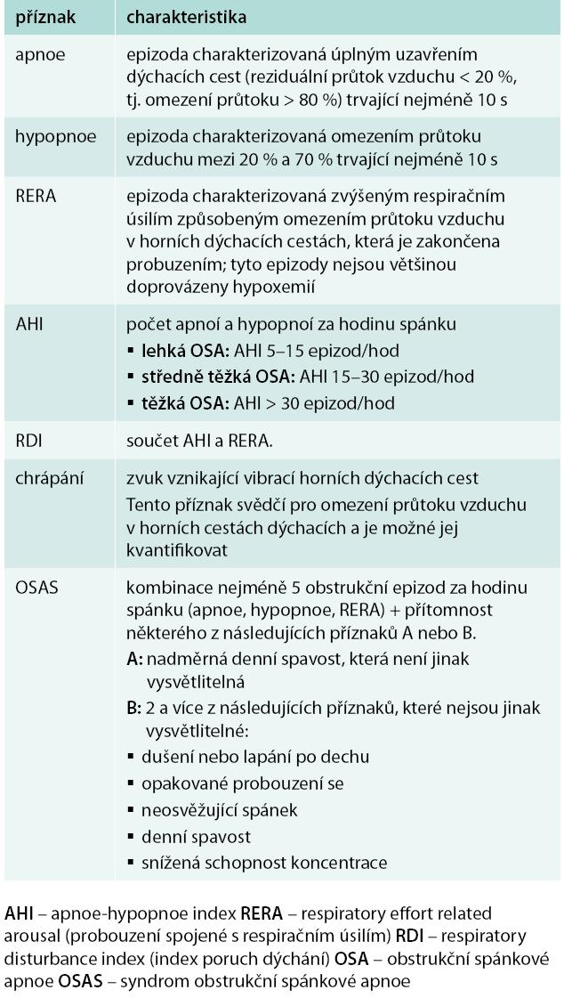 Tab. OSA a další příznaky