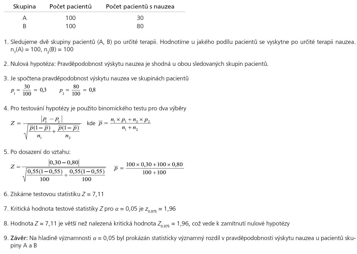 Příklad 1. Ukázka výpočtu binomického testu pro srovnání relativních četností jevu ve dvou skupinách pacientů.