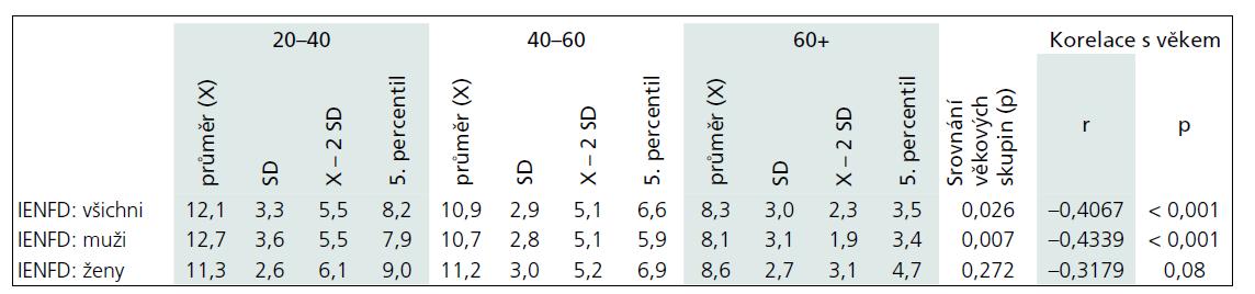 Sumarizace hodnot IENFD z kožní biopsie v distální lokalizaci.