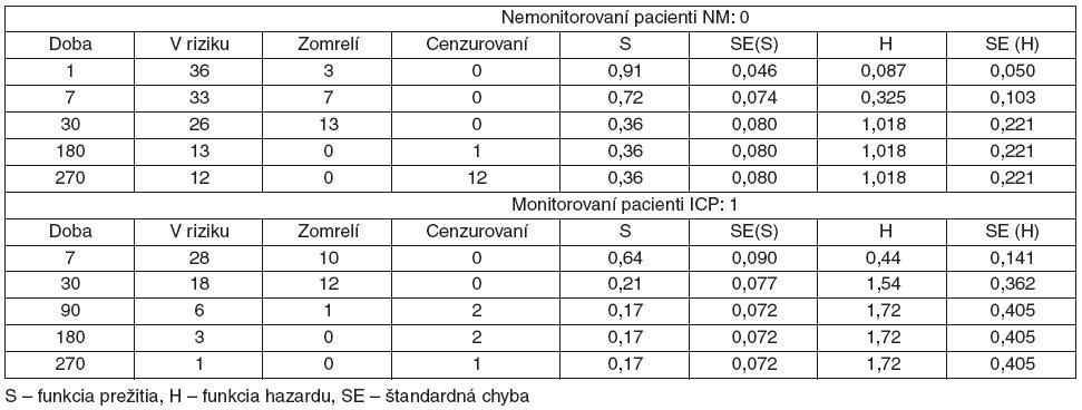 Dlhodobé prežívanie pacientov s KCP po 7, 30,180 a 270 dňoch od kritickej udalosti