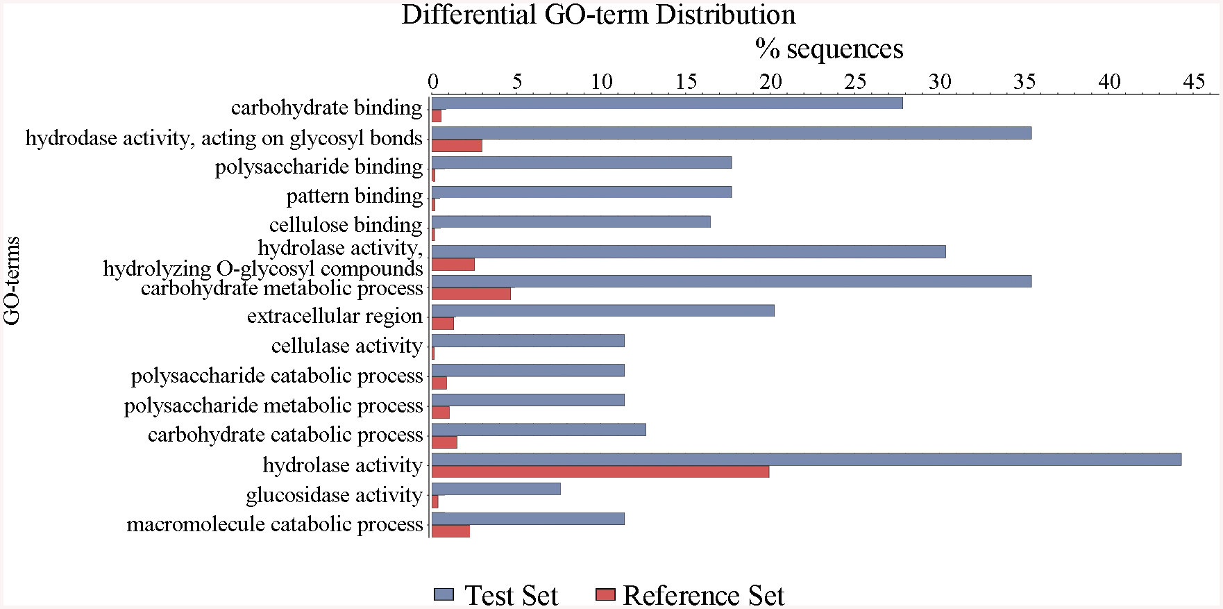 Defining the categories of genes potentially regulated by ClrB.