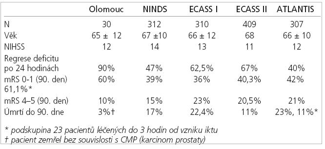 Srovnání se studiemi NINDS, ECASS I a II, ATLANTIS