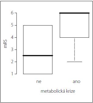 Vztah metabolické krize vs. mRS. Statisticky významný vztah mezi přítomnosti epizod metabolické krize v průběhu monitorovaného období a klinickým výsledkem 1 měsíc po SAK hodnoceno modifikovanou Rankinovou škálou (mRS) (p = 0,01).